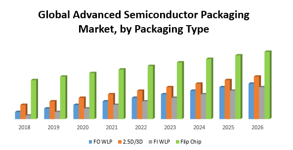 Global advanced semiconductor packaging market